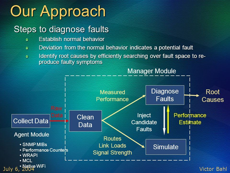 Victor Bahl July 6, 2004 Our Approach Root Causes Collect Data Clean Data Diagnose Faults Simulate Raw Data Measured Performance Routes Link Loads Sig