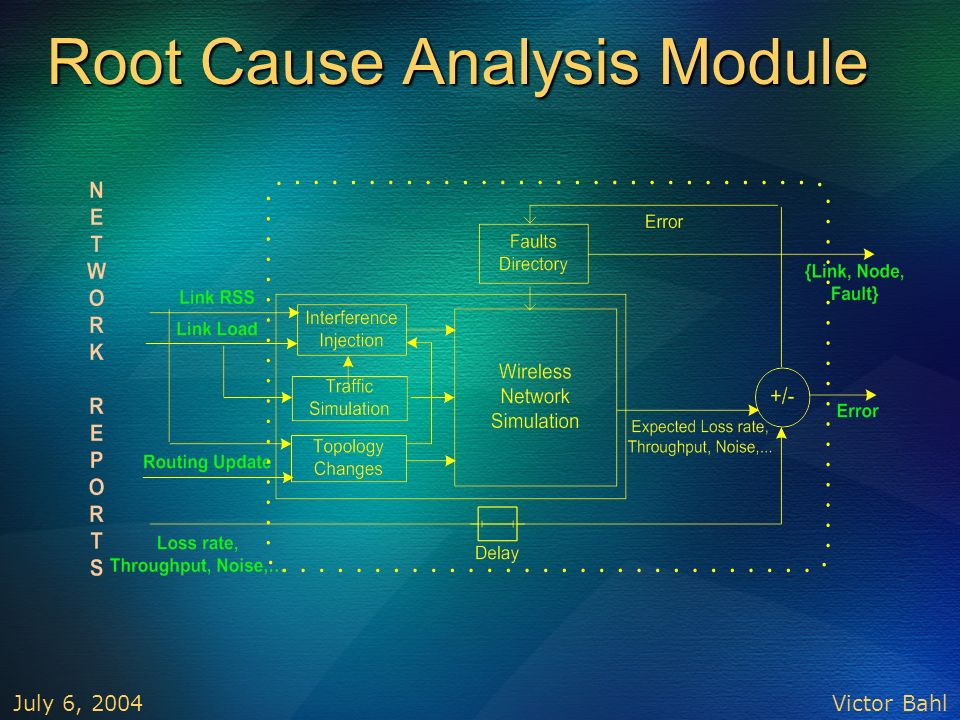 Victor Bahl July 6, 2004 Root Cause Analysis Module