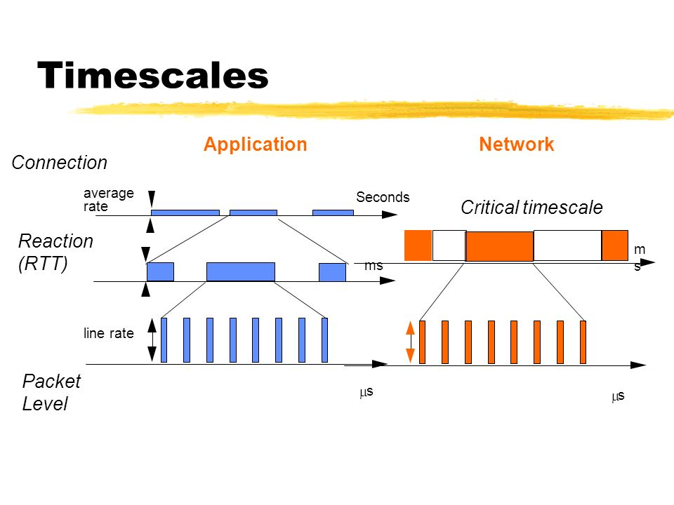 Timescales Connection Reaction (RTT) Packet Level average rate Seconds line rate ms s ApplicationNetwork msms s Critical timescale