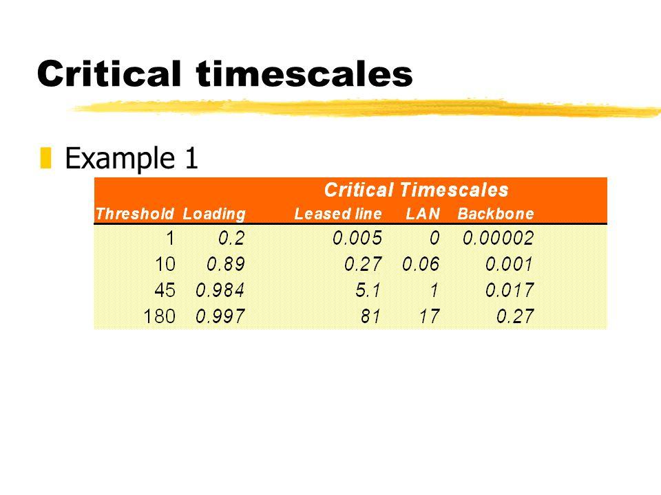 Critical timescales zExample 1