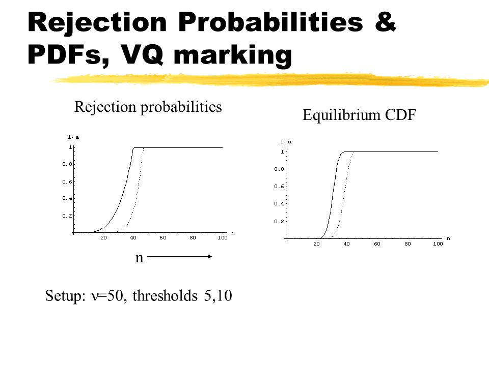 Rejection Probabilities & PDFs, VQ marking Rejection probabilities Equilibrium CDF Setup: =50, thresholds 5,10 n