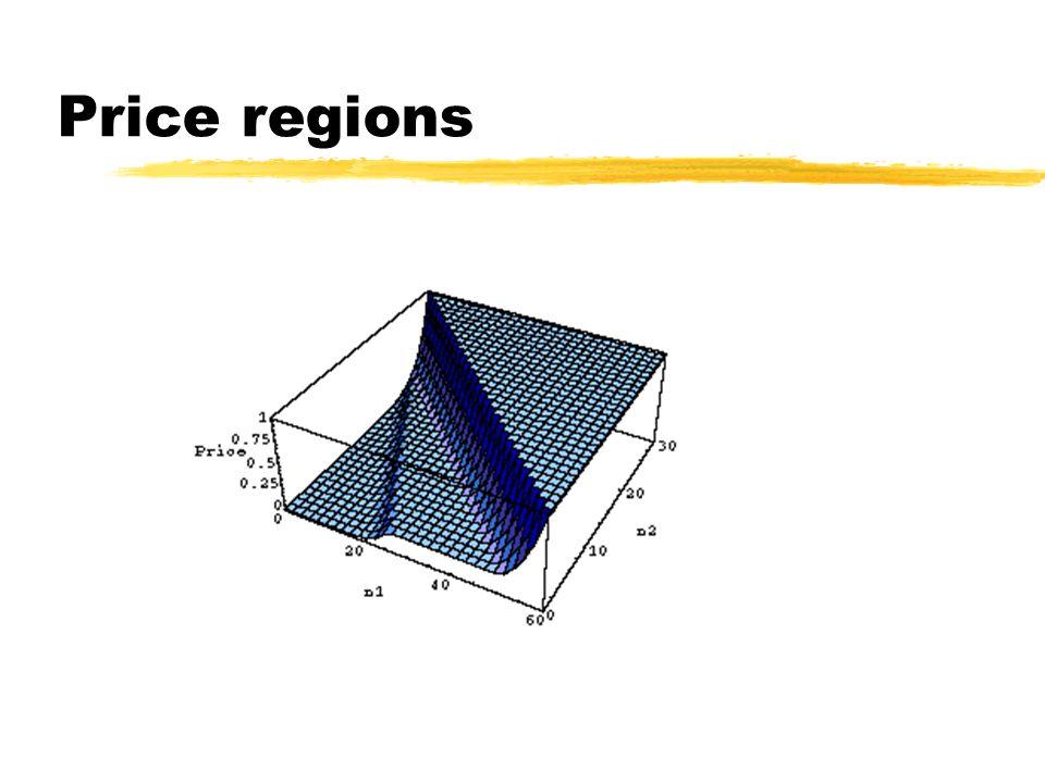 Price regions