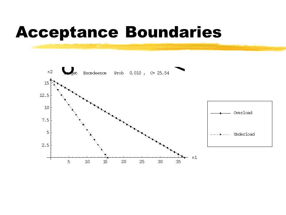 Acceptance Boundaries