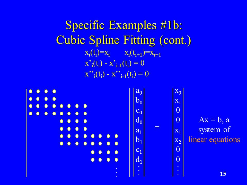 15 Specific Examples #1b: Cubic Spline Fitting (cont.) a0b0c0d0a1b1c1d1...a0b0c0d0a1b1c1d1...