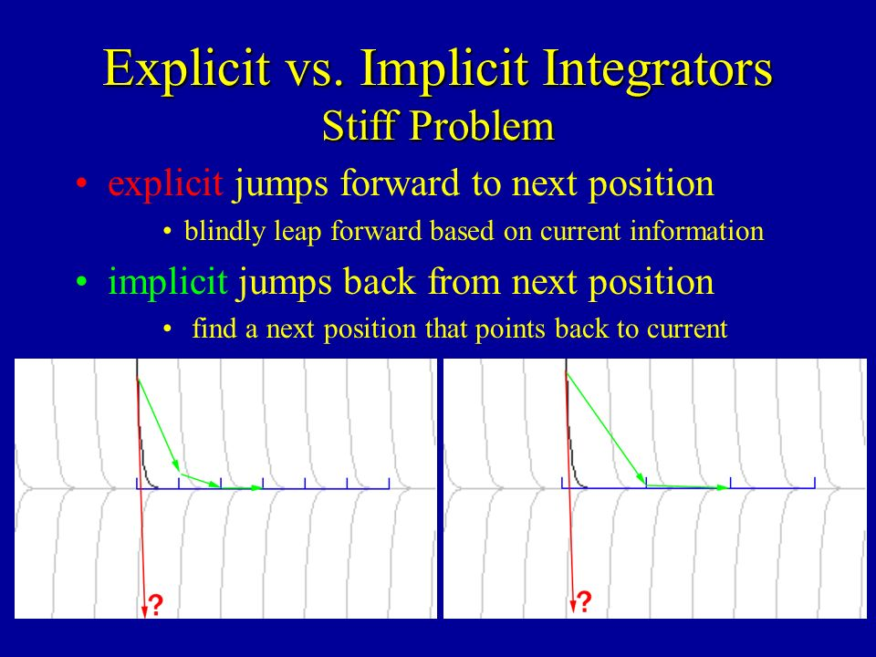 explicit jumps forward to next position blindly leap forward based on current information implicit jumps back from next position find a next position that points back to current Explicit vs.