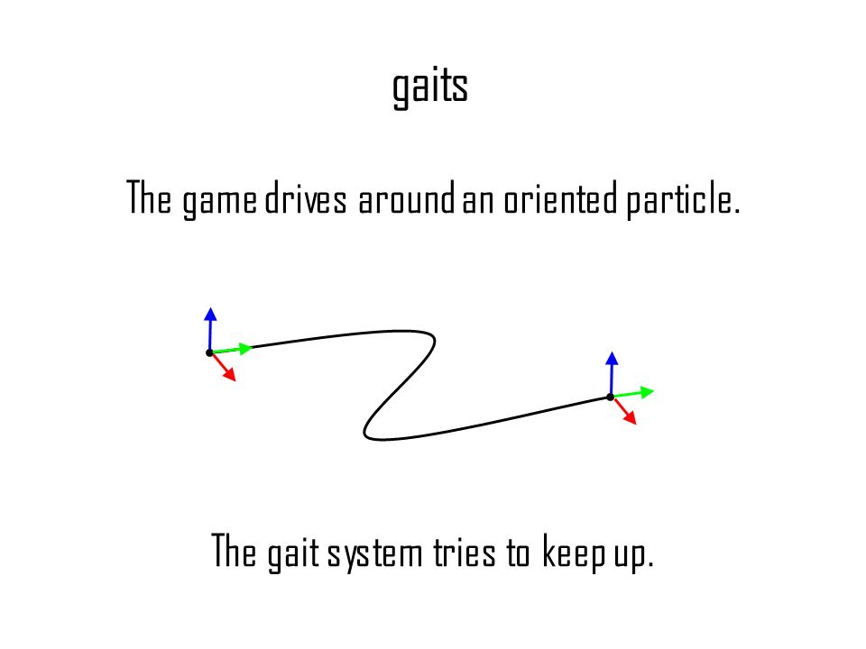 gaits The game drives around an oriented particle. The gait system tries to keep up.