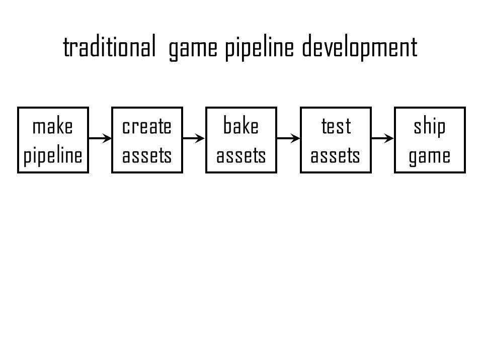 make pipeline create assets bake assets test assets ship game traditionalgame pipeline development