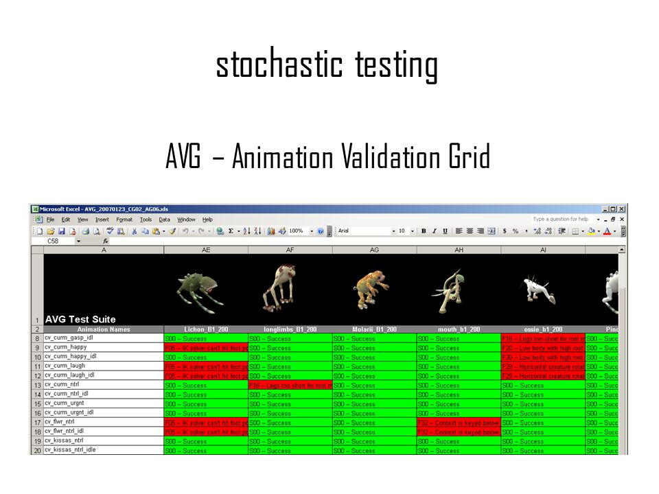 stochastic testing AVG – Animation Validation Grid