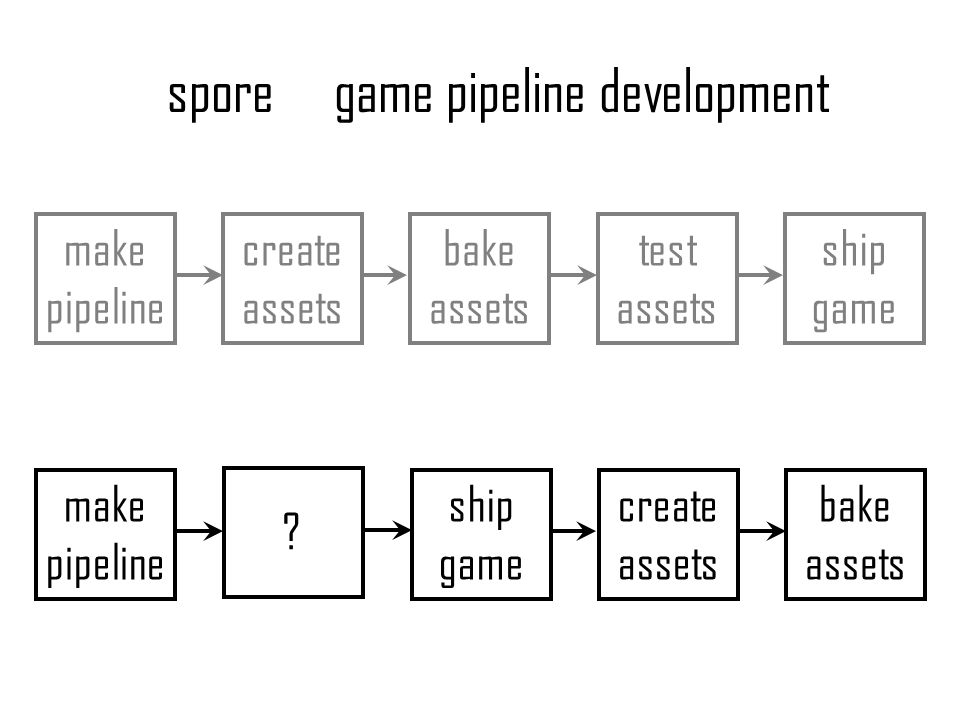 make pipeline create assets bake assets test assets ship game game pipeline development make pipeline ship game create assets bake assets ? spore