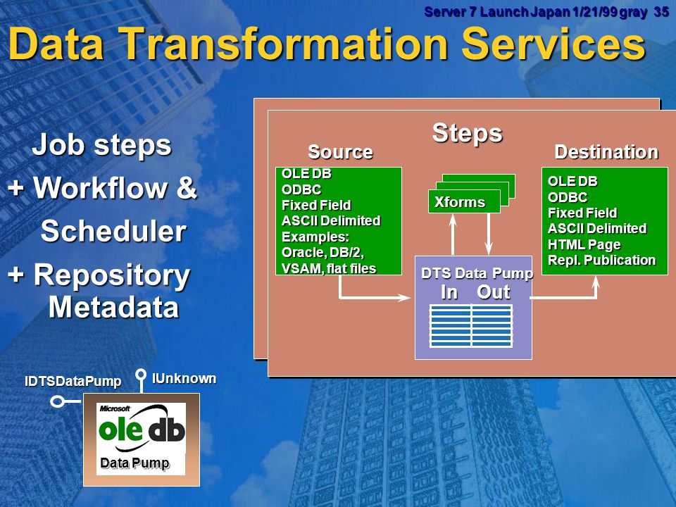 Server 7 Launch Japan 1/21/99 gray 34 Server 7 Launch Japan 1/21/99 gray 34 Data Warehouse / Data Analysis Data Transformation Services to get data in