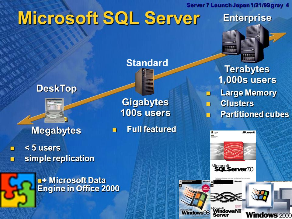 Server 7 Launch Japan 1/21/99 gray 3 Server 7 Launch Japan 1/21/99 gray 3 Microsoft SQL Server 7 Goals Reduce cost of ownership: Reduce cost of owners