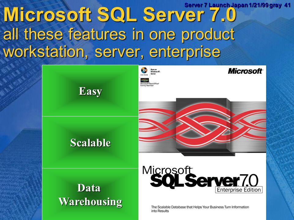 Server 7 Launch Japan 1/21/99 gray 40 Server 7 Launch Japan 1/21/99 gray 40 Internet Platform Site Server IISMTSMSMQ Windows NT Server Web client Office client Visual Studio and FrontPage