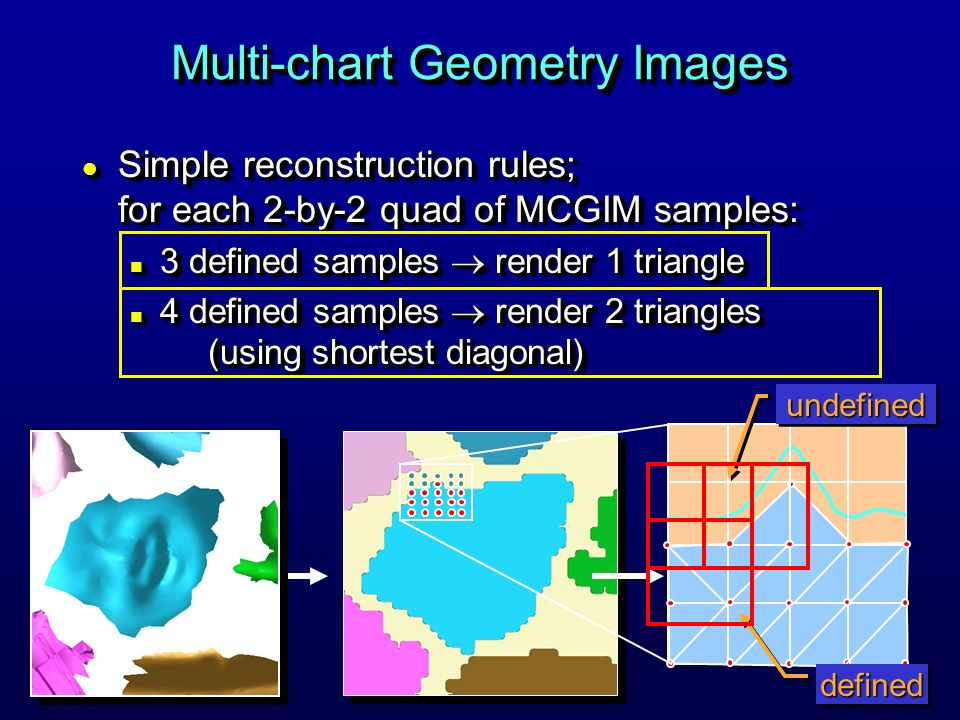 defineddefinedundefinedundefined l Simple reconstruction rules; for each 2-by-2 quad of MCGIM samples: n 3 defined samples render 1 triangle n 4 defined samples render 2 triangles (using shortest diagonal) l Simple reconstruction rules; for each 2-by-2 quad of MCGIM samples: n 3 defined samples render 1 triangle n 4 defined samples render 2 triangles (using shortest diagonal)