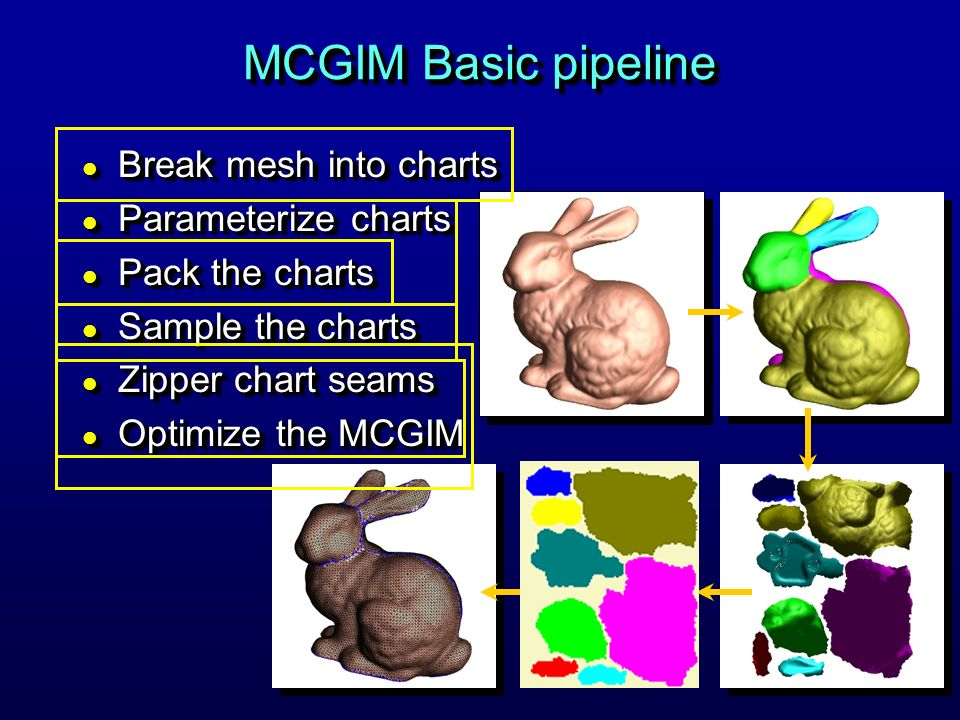 MCGIM Basic pipeline l Break mesh into charts l Parameterize charts l Pack the charts l Sample the charts l Zipper chart seams l Optimize the MCGIM l Break mesh into charts l Parameterize charts l Pack the charts l Sample the charts l Zipper chart seams l Optimize the MCGIM