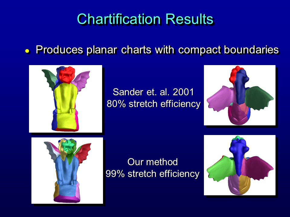 Chartification Results l Produces planar charts with compact boundaries Sander et. al. 2001 80% stretch efficiency Our method 99% stretch efficiency