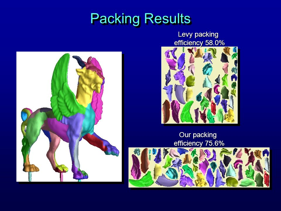 Packing Results Levy packing efficiency 58.0% Our packing efficiency 75.6%