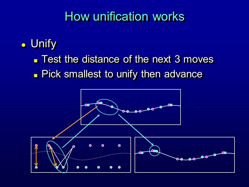 How unification works l Unify n Test the distance of the next 3 moves n Pick smallest to unify then advance l Unify n Test the distance of the next 3