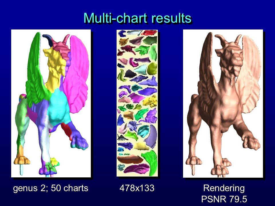 Multi-chart results genus 2; 50 charts 478x133 Rendering PSNR 79.5