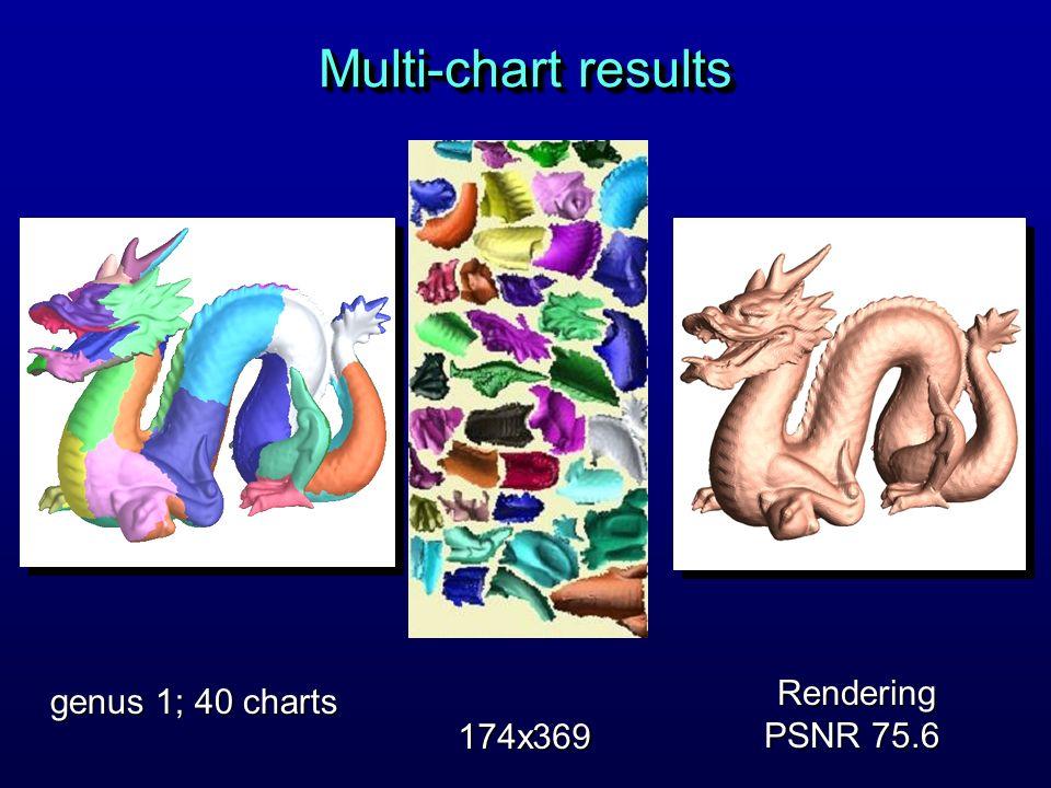 Multi-chart results genus 1; 40 charts 174x369 Rendering PSNR 75.6