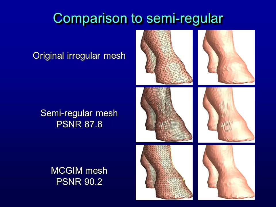 Comparison to semi-regular Original irregular mesh Semi-regular mesh PSNR 87.8 MCGIM mesh PSNR 90.2