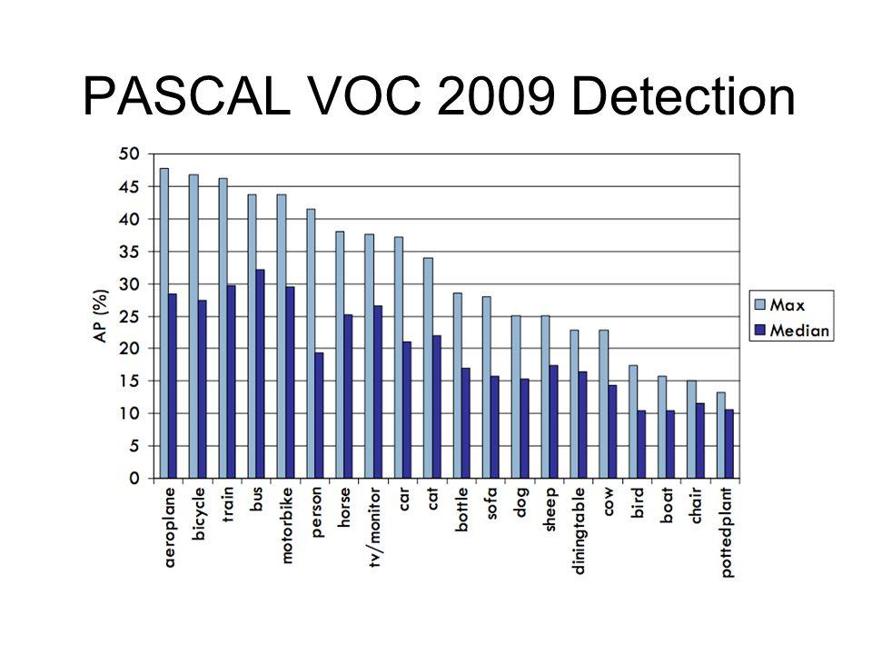 PASCAL VOC 2009 Detection