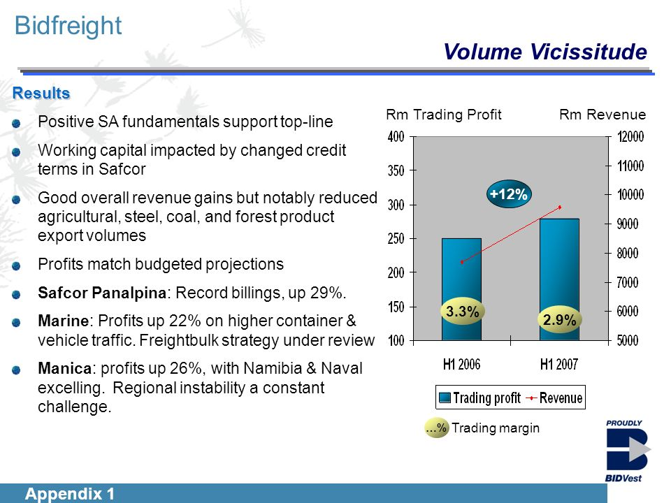 Introduction Segmentals Financials Group Outlook 2 Bidfreight …% Trading margin 2.9% 3.3% Rm RevenueRm Trading Profit +12% Appendix 1 Results Positive SA fundamentals support top-line Working capital impacted by changed credit terms in Safcor Good overall revenue gains but notably reduced agricultural, steel, coal, and forest product export volumes Profits match budgeted projections Safcor Panalpina: Record billings, up 29%.