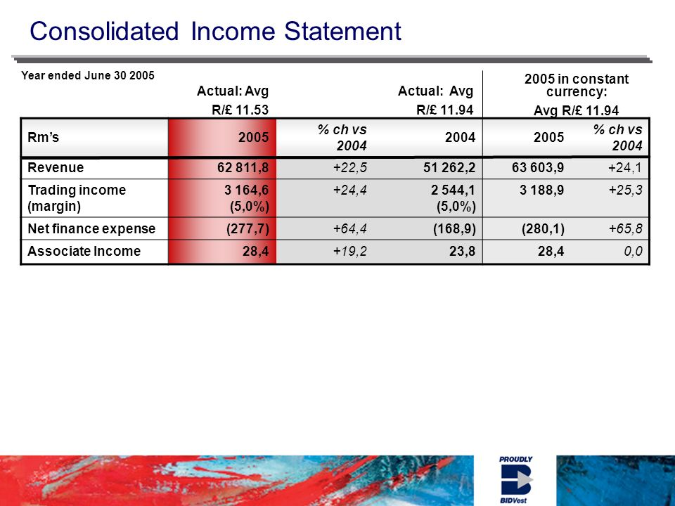 Consolidated Income Statement Year ended June in constant currency: Avg R/£ Actual: Avg R/£ Actual: Avg R/£ Rms 2005 % ch vs % ch vs 2004 Revenue62 811,8+22, , ,9+24,1 Trading income (margin) 3 164,6 (5,0%) +24,42 544,1 (5,0%) 3 188,9+25,3 Net finance expense(277,7)+64,4(168,9)(280,1)+65,8 Associate Income28,4+19,223,828,40,0