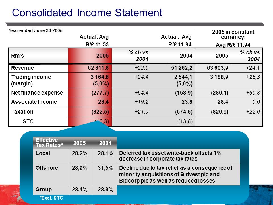 Consolidated Income Statement Year ended June in constant currency: Avg R/£ Actual: Avg R/£ Actual: Avg R/£ Rms 2005 % ch vs % ch vs 2004 Revenue62 811,8+22, , ,9+24,1 Trading income (margin) 3 164,6 (5,0%) +24,42 544,1 (5,0%) 3 188,9+25,3 Net finance expense(277,7)+64,4(168,9)(280,1)+65,8 Associate Income28,4+19,223,828,40,0 Taxation(822,5)+21,9(674,6)(820,9)+22,0 STC(10,3)(13,6) 28,9%28,4%Group Decline due to tax relief as a consequence of minority acquisitions of Bidvest plc and Bidcorp plc as well as reduced losses 31,5%28,9%Offshore 28,1%28,2%Local *Excl.