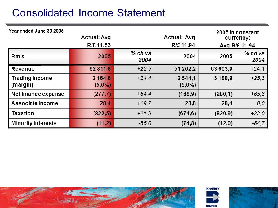 Consolidated Income Statement Year ended June in constant currency: Avg R/£ Actual: Avg R/£ Actual: Avg R/£ Rms 2005 % ch vs % ch vs 2004 Revenue62 811,8+22, , ,9+24,1 Trading income (margin) 3 164,6 (5,0%) +24,42 544,1 (5,0%) 3 188,9+25,3 Net finance expense(277,7)+64,4(168,9)(280,1)+65,8 Associate Income28,4+19,223,828,40,0 Taxation(822,5)+21,9(674,6)(820,9)+22,0 Minority interests(11,2)-85,0(74,8)(12,0)-84,7