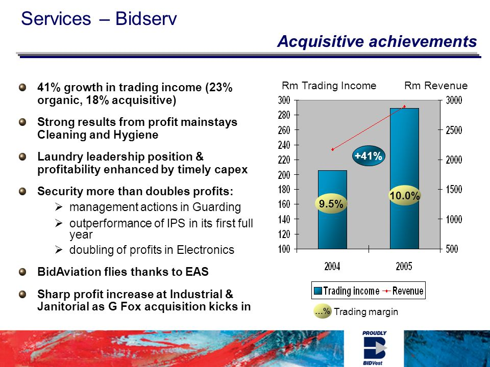Services – Bidserv Acquisitive achievements 41% growth in trading income (23% organic, 18% acquisitive) Strong results from profit mainstays Cleaning and Hygiene Laundry leadership position & profitability enhanced by timely capex Security more than doubles profits: management actions in Guarding outperformance of IPS in its first full year doubling of profits in Electronics BidAviation flies thanks to EAS Sharp profit increase at Industrial & Janitorial as G Fox acquisition kicks in …% Trading margin 10.0% 9.5% Rm Trading IncomeRm Revenue +41%
