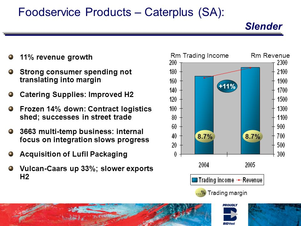 …% Trading margin 8.7% Rm Trading IncomeRm Revenue Foodservice Products – Caterplus (SA): 11% revenue growth Strong consumer spending not translating into margin Catering Supplies: Improved H2 Frozen 14% down: Contract logistics shed; successes in street trade 3663 multi-temp business: internal focus on integration slows progress Acquisition of Lufil Packaging Vulcan-Caars up 33%; slower exports H2 +11% Slender