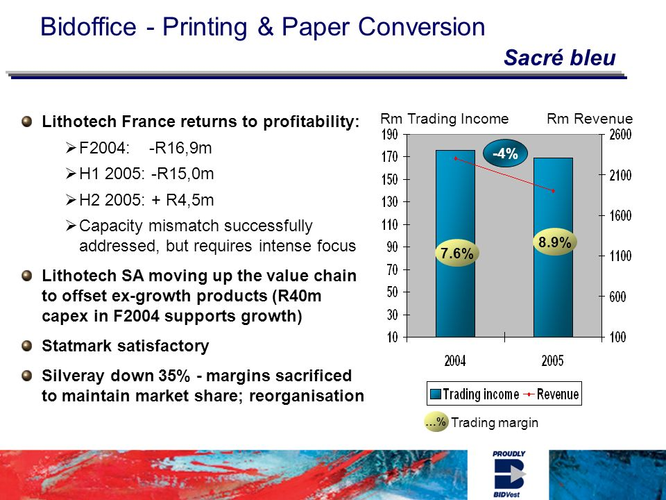 Bidoffice - Printing & Paper Conversion …% Trading margin 8.9% 7.6% Rm Trading IncomeRm Revenue -4% Lithotech France returns to profitability: F2004: -R16,9m H1 2005: -R15,0m H2 2005: + R4,5m Capacity mismatch successfully addressed, but requires intense focus Lithotech SA moving up the value chain to offset ex-growth products (R40m capex in F2004 supports growth) Statmark satisfactory Silveray down 35% - margins sacrificed to maintain market share; reorganisation Sacré bleu