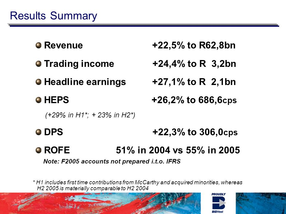 * H1 includes first time contributions from McCarthy and acquired minorities, whereas H is materially comparable to H Results Summary Revenue +22,5% to R62,8bn Trading income +24,4% to R 3,2bn Headline earnings +27,1% to R 2,1bn HEPS +26,2% to 686,6 cps (+29% in H1*; + 23% in H2*) DPS +22,3% to 306,0 cps ROFE 51% in 2004 vs 55% in 2005 Note: F2005 accounts not prepared i.t.o.
