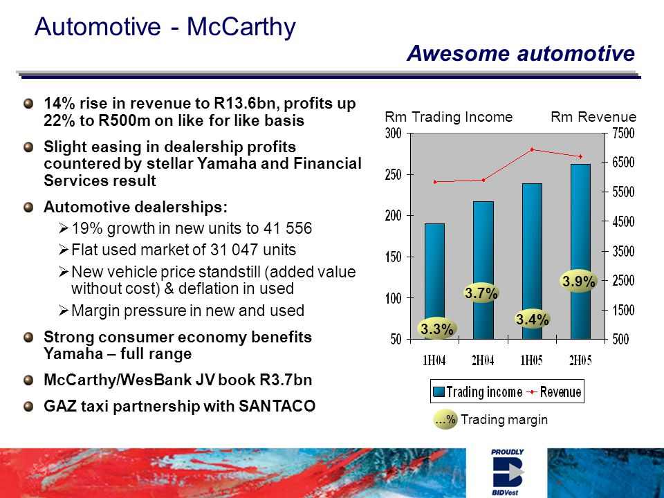 Automotive - McCarthy …% Trading margin Rm Trading IncomeRm Revenue 3.9% 3.4% 3.7% 3.3% 14% rise in revenue to R13.6bn, profits up 22% to R500m on like for like basis Slight easing in dealership profits countered by stellar Yamaha and Financial Services result Automotive dealerships: 19% growth in new units to Flat used market of units New vehicle price standstill (added value without cost) & deflation in used Margin pressure in new and used Strong consumer economy benefits Yamaha – full range McCarthy/WesBank JV book R3.7bn GAZ taxi partnership with SANTACO Awesome automotive