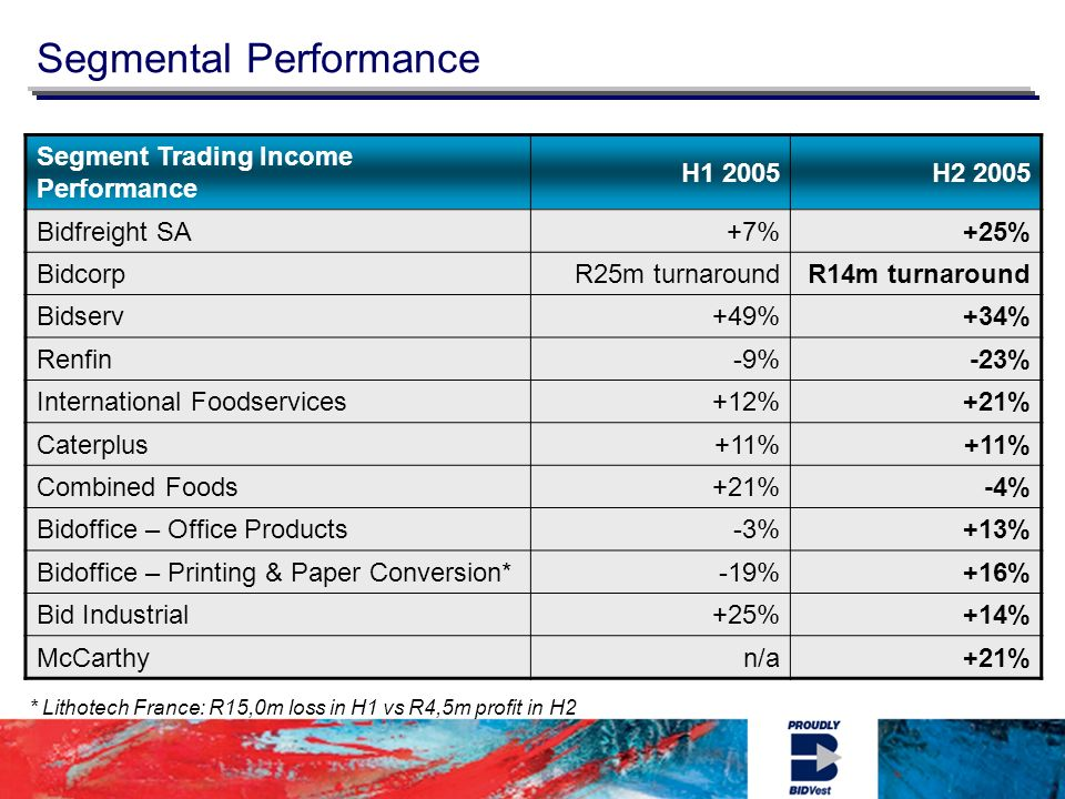Segmental Performance Segment Trading Income Performance H1 2005H Bidfreight SA+7%+25% BidcorpR25m turnaroundR14m turnaround Bidserv+49%+34% Renfin-9%-23% International Foodservices+12%+21% Caterplus+11% Combined Foods+21%-4% Bidoffice – Office Products-3%+13% Bidoffice – Printing & Paper Conversion*-19%+16% Bid Industrial+25%+14% McCarthyn/a+21% * Lithotech France: R15,0m loss in H1 vs R4,5m profit in H2