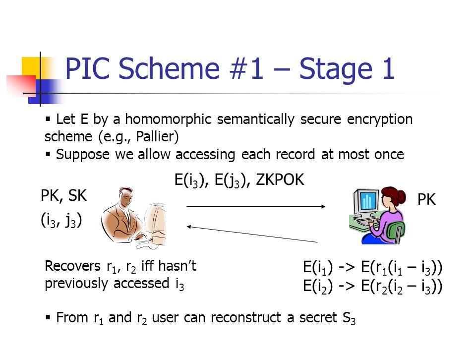 PIC Scheme #1 – Stage 1 E(i 1 ) -> E(r 1 (i 1 – i 3 )) E(i 2 ) -> E(r 2 (i 2 – i 3 )) (i 3, j 3 ) E(i 3 ), E(j 3 ), ZKPOK Let E by a homomorphic seman