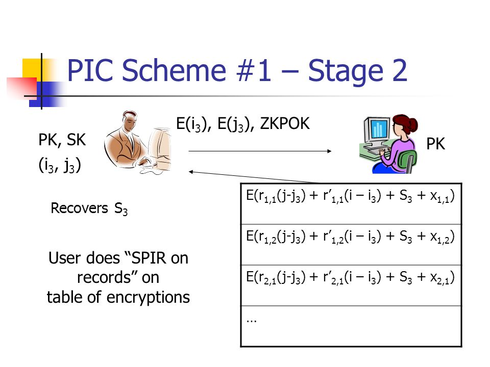 PIC Scheme #1 – Stage 2 (i 3, j 3 ) E(i 3 ), E(j 3 ), ZKPOK PK, SK PK Recovers S 3 E(r 1,1 (j-j 3 ) + r 1,1 (i – i 3 ) + S 3 + x 1,1 ) E(r 1,2 (j-j 3