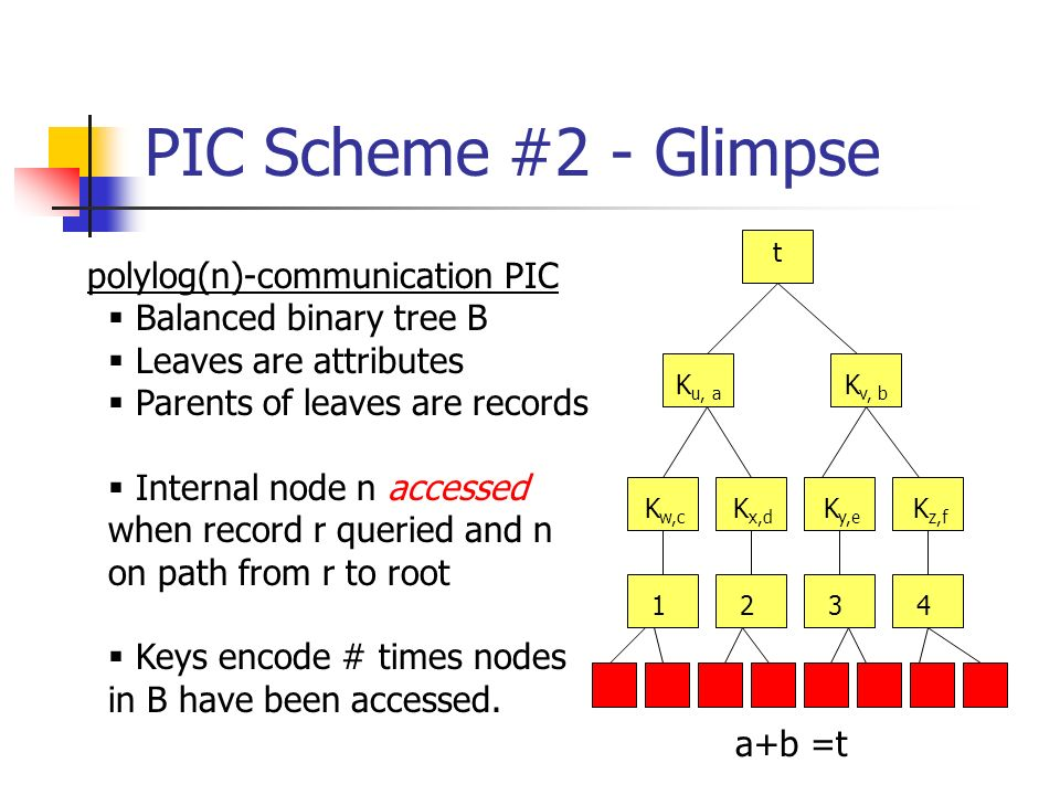 PIC Scheme #2 - Glimpse 1243 t K v, b K u, a K w,c K x,d K y,e K z,f polylog(n)-communication PIC Balanced binary tree B Leaves are attributes Parents of leaves are records Internal node n accessed when record r queried and n on path from r to root Keys encode # times nodes in B have been accessed.