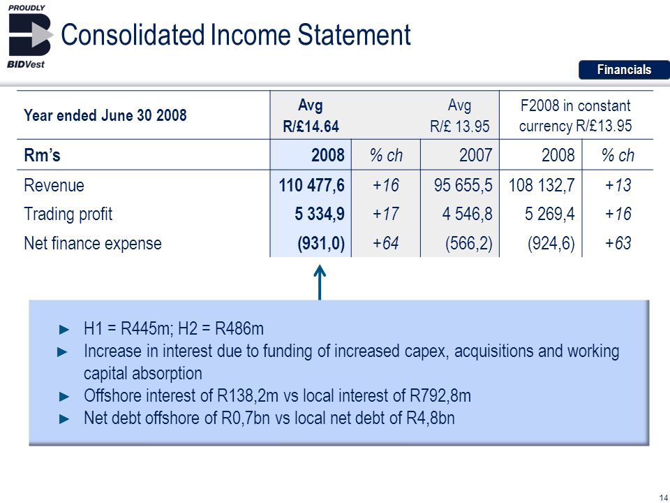Consolidated Income StatementFinancials H1 = R445m; H2 = R486m Increase in interest due to funding of increased capex, acquisitions and working capital absorption Offshore interest of R138,2m vs local interest of R792,8m Net debt offshore of R0,7bn vs local net debt of R4,8bn 14 Year ended June 30 2008 Avg R/£14.64 Avg R/£ 13.95 F2008 in constant currency R/£13.95 Rms 2008 % ch 2007 2008 % ch Revenue 110 477,6 +16 95 655,5108 132,7 +13 Trading profit 5 334,9 +17 4 546,85 269,4 +16 Net finance expense (931,0) +64 (566,2)(924,6) +63