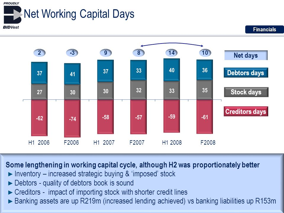 22 Some lengthening in working capital cycle, although H2 was proportionately better Inventory – increased strategic buying & imposed stock Debtors - quality of debtors book is sound Creditors - impact of importing stock with shorter credit lines Banking assets are up R219m (increased lending achieved) vs banking liabilities up R153m Net Working Capital Days Debtors days Stock days Creditors days H1 2006F2006H1 2007F2007H1 2008F2008 9-32814 Net days Financials 10