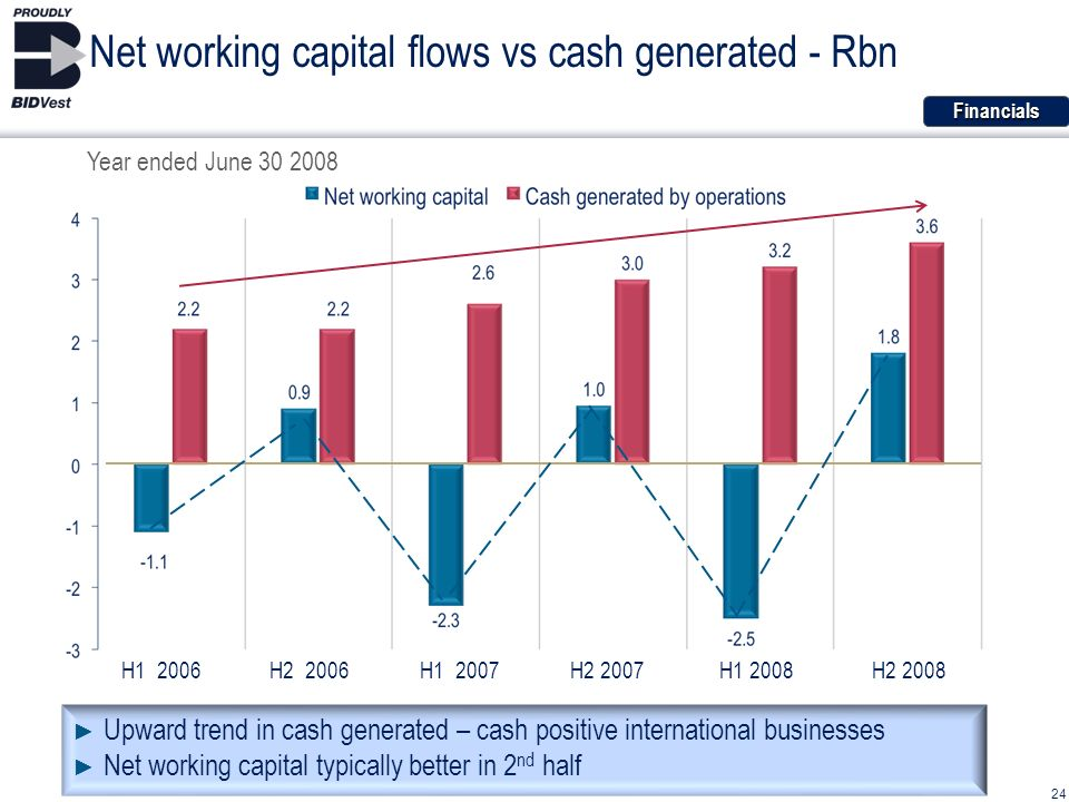 24 Net working capital flows vs cash generated - Rbn Upward trend in cash generated – cash positive international businesses Net working capital typically better in 2 nd half H1 2006H2 2006H1 2007H2 2007H1 2008H2 2008Financials Year ended June 30 2008