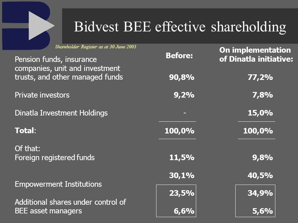 90,8% 9,2% - 100,0% 11,5% 30,1% 23,5% 6,6% 77,2% 7,8% 15,0% 100,0% 9,8% 40,5% 34,9% 5,6% Shareholder Register as at 30 June 2003 Pension funds, insurance companies, unit and investment trusts, and other managed funds Private investors Dinatla Investment Holdings Total: Of that: Foreign registered funds Empowerment Institutions Additional shares under control of BEE asset managers Before: On implementation of Dinatla initiative: Bidvest BEE effective shareholding