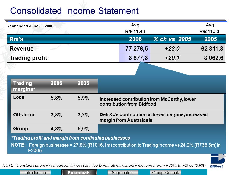 Introduction Segmentals Financials Group Outlook Rms 2006% ch vs 2005 2005 Revenue77 276,5+23,062 811,8 Trading profit3 677,3+20,13 062,6 Consolidated Income Statement Financials *Trading profit and margin from continuing businesses NOTE: Foreign businesses = 27,8% (R1016,1m) contribution to Trading Income vs 24,2% (R738,3m) in F2005 20052006Trading margins* 5,0%4,8%Group 3,2%3,3%Offshore Deli XLs contribution at lower margins; increased margin from Australasia Increased contribution from McCarthy, lower contribution from Bidfood 5,9%5,8% Local Year ended June 30 2006 Avg R/£ 11.43 Avg R/£ 11.53 NOTE : Constant currency comparison unnecesary due to immaterial currency movement from F2005 to F2006 (0.8%)