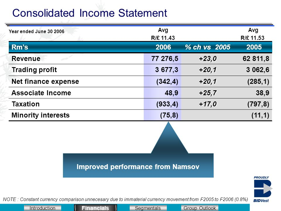 Introduction Segmentals Financials Group Outlook Consolidated Income Statement Financials Improved performance from Namsov Rms 2006% ch vs 2005 2005 Revenue77 276,5+23,062 811,8 Trading profit3 677,3+20,13 062,6 Net finance expense(342,4)+20,1(285,1) Associate Income48,9+25,738,9 Taxation(933,4)+17,0(797,8) Minority interests(75,8)(11,1) Year ended June 30 2006 Avg R/£ 11.43 Avg R/£ 11.53 NOTE : Constant currency comparison unnecesary due to immaterial currency movement from F2005 to F2006 (0.8%)