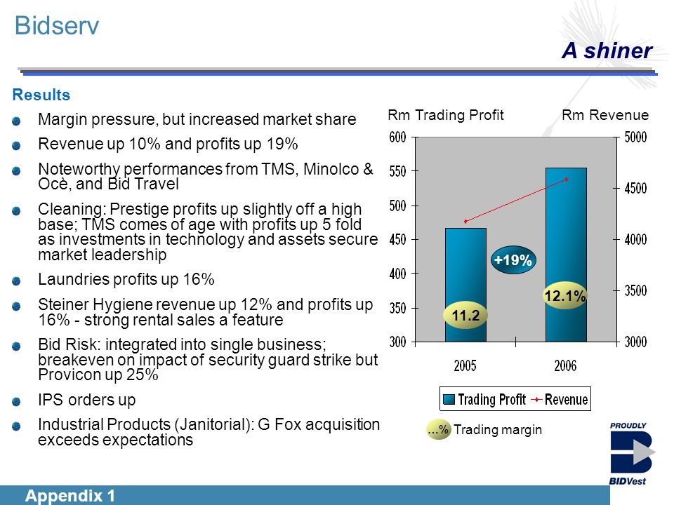 Introduction Segmentals Financials Group Outlook Bidserv A shiner Results Margin pressure, but increased market share Revenue up 10% and profits up 19% Noteworthy performances from TMS, Minolco & Ocè, and Bid Travel Cleaning: Prestige profits up slightly off a high base; TMS comes of age with profits up 5 fold as investments in technology and assets secure market leadership Laundries profits up 16% Steiner Hygiene revenue up 12% and profits up 16% - strong rental sales a feature Bid Risk: integrated into single business; breakeven on impact of security guard strike but Provicon up 25% IPS orders up Industrial Products (Janitorial): G Fox acquisition exceeds expectations …% Trading margin 12.1% 11.2 Rm RevenueRm Trading Profit +19% Appendix 1