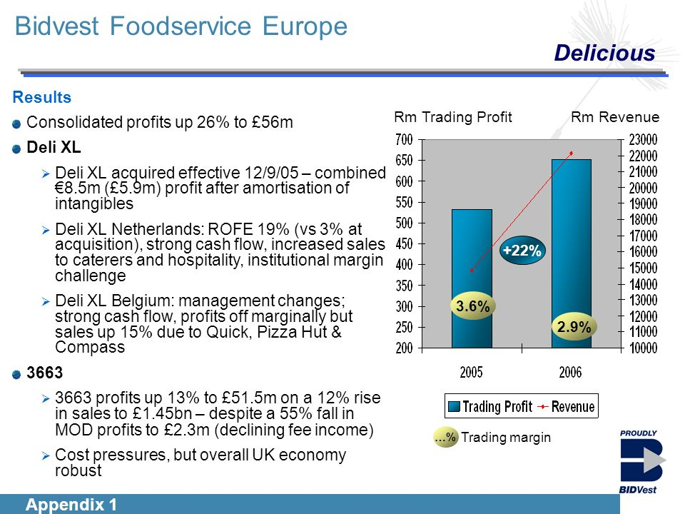 Introduction Segmentals Financials Group Outlook Bidvest Foodservice Europe Delicious Results Consolidated profits up 26% to £56m Deli XL Deli XL acquired effective 12/9/05 – combined8.5m (£5.9m) profit after amortisation of intangibles Deli XL Netherlands: ROFE 19% (vs 3% at acquisition), strong cash flow, increased sales to caterers and hospitality, institutional margin challenge Deli XL Belgium: management changes; strong cash flow, profits off marginally but sales up 15% due to Quick, Pizza Hut & Compass 3663 3663 profits up 13% to £51.5m on a 12% rise in sales to £1.45bn – despite a 55% fall in MOD profits to £ 2.3m (declining fee income) Cost pressures, but overall UK economy robust …% Trading margin 2.9% 3.6% Rm RevenueRm Trading Profit +22% Appendix 1