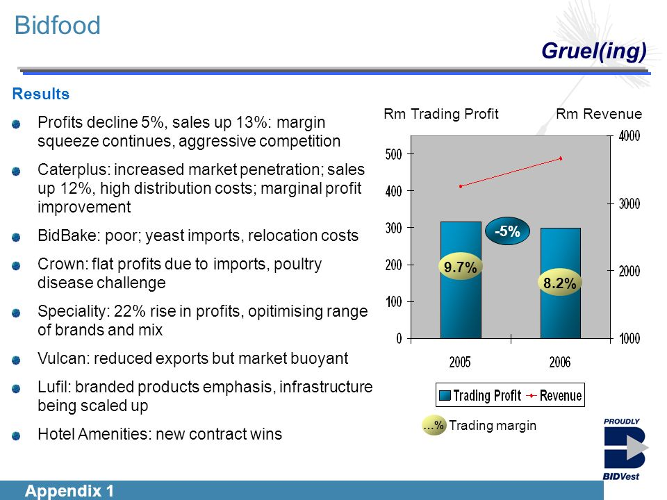 Introduction Segmentals Financials Group Outlook Bidfood Gruel(ing) Results Profits decline 5%, sales up 13%: margin squeeze continues, aggressive competition Caterplus: increased market penetration; sales up 12%, high distribution costs; marginal profit improvement BidBake: poor; yeast imports, relocation costs Crown: flat profits due to imports, poultry disease challenge Speciality: 22% rise in profits, opitimising range of brands and mix Vulcan: reduced exports but market buoyant Lufil: branded products emphasis, infrastructure being scaled up Hotel Amenities: new contract wins …% Trading margin 9.7% 8.2% Rm RevenueRm Trading Profit -5% Appendix 1