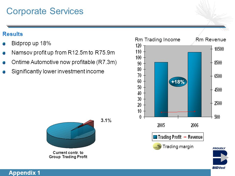Introduction Segmentals Financials Group Outlook Corporate Services …% Trading margin Rm Trading IncomeRm Revenue +18% Results Bidprop up 18% Namsov profit up from R12.5m to R75.9m Ontime Automotive now profitable (R7.3m) Significantly lower investment income Appendix 1 3.1% Current contr.