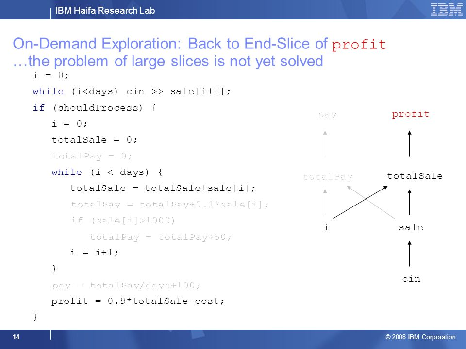 IBM Haifa Research Lab © 2008 IBM Corporation 14 On-Demand Exploration: Back to End-Slice of profit …the problem of large slices is not yet solved pro