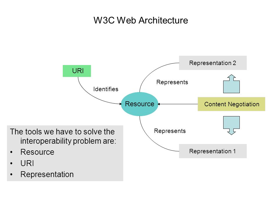 W3C Web Architecture Resource URI Representation 2 Represents Representation 1 Represents Identifies Content Negotiation The tools we have to solve the interoperability problem are: Resource URI Representation